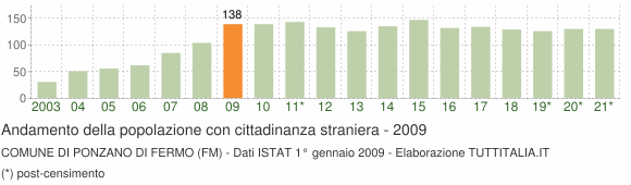 Grafico andamento popolazione stranieri Comune di Ponzano di Fermo (FM)