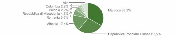 Grafico cittadinanza stranieri - Ponzano di Fermo 2009