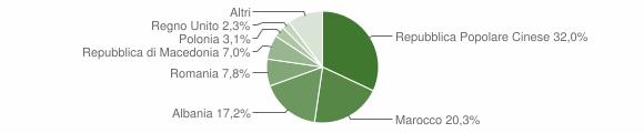 Grafico cittadinanza stranieri - Ponzano di Fermo 2018