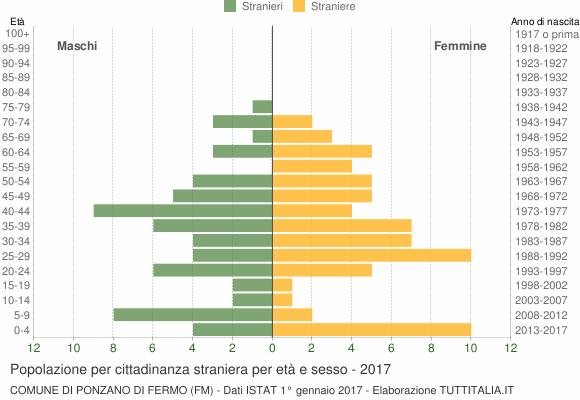 Grafico cittadini stranieri - Ponzano di Fermo 2017