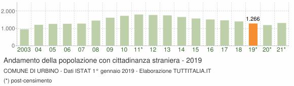 Grafico andamento popolazione stranieri Comune di Urbino