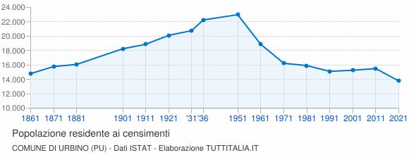 Grafico andamento storico popolazione Comune di Urbino
