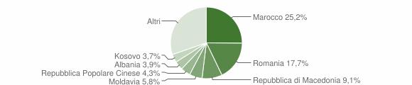 Grafico cittadinanza stranieri - Urbino 2019