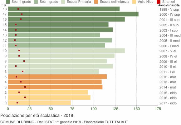 Grafico Popolazione in età scolastica - Urbino 2018