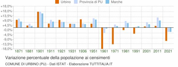 Grafico variazione percentuale della popolazione Comune di Urbino
