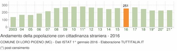 Grafico andamento popolazione stranieri Comune di Loro Piceno (MC)