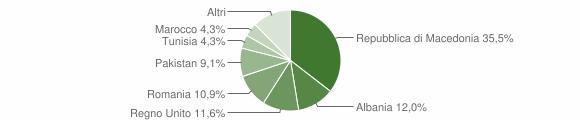 Grafico cittadinanza stranieri - Loro Piceno 2010