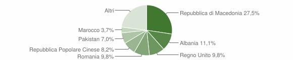 Grafico cittadinanza stranieri - Loro Piceno 2018