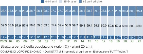 Grafico struttura della popolazione Comune di Loro Piceno (MC)