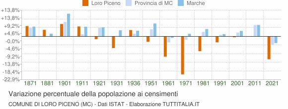 Grafico variazione percentuale della popolazione Comune di Loro Piceno (MC)