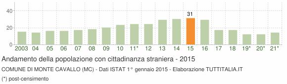 Grafico andamento popolazione stranieri Comune di Monte Cavallo (MC)