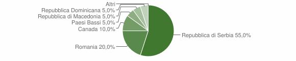 Grafico cittadinanza stranieri - Monte Cavallo 2009