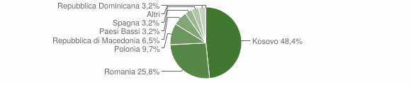 Grafico cittadinanza stranieri - Monte Cavallo 2015