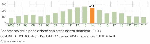 Grafico andamento popolazione stranieri Comune di Pioraco (MC)