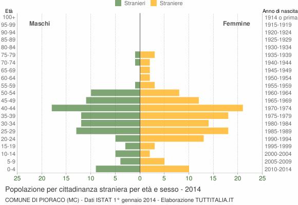 Grafico cittadini stranieri - Pioraco 2014