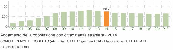 Grafico andamento popolazione stranieri Comune di Monte Roberto (AN)
