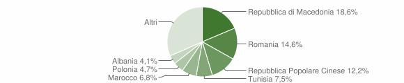 Grafico cittadinanza stranieri - Monte Roberto 2014