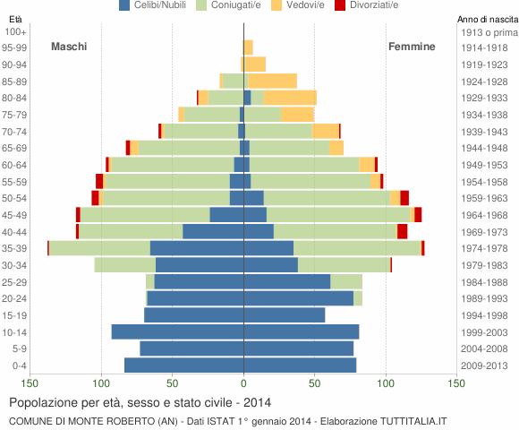 Grafico Popolazione per età, sesso e stato civile Comune di Monte Roberto (AN)