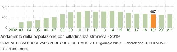 Grafico andamento popolazione stranieri Comune di Sassocorvaro Auditore (PU)