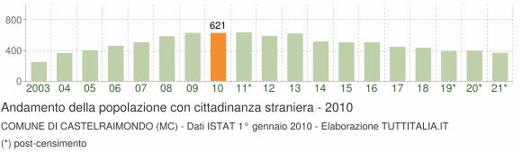Grafico andamento popolazione stranieri Comune di Castelraimondo (MC)