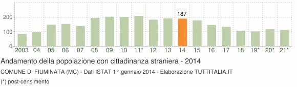 Grafico andamento popolazione stranieri Comune di Fiuminata (MC)