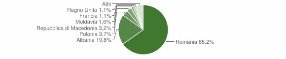 Grafico cittadinanza stranieri - Fiuminata 2014