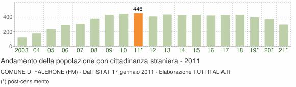 Grafico andamento popolazione stranieri Comune di Falerone (FM)
