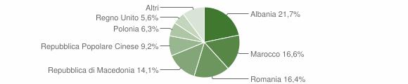 Grafico cittadinanza stranieri - Falerone 2011