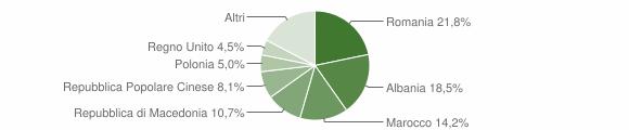 Grafico cittadinanza stranieri - Falerone 2017