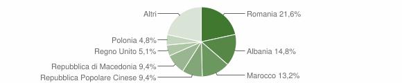 Grafico cittadinanza stranieri - Falerone 2019