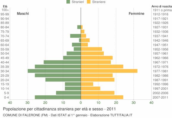 Grafico cittadini stranieri - Falerone 2011