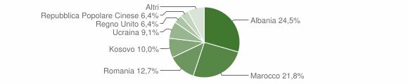 Grafico cittadinanza stranieri - Francavilla d'Ete 2019