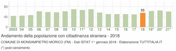 Grafico andamento popolazione stranieri Comune di Monsampietro Morico (FM)