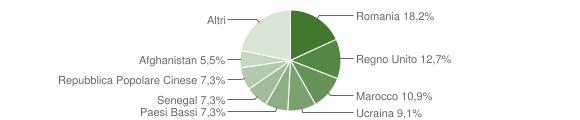 Grafico cittadinanza stranieri - Monsampietro Morico 2018