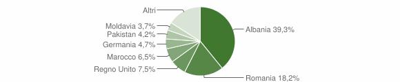 Grafico cittadinanza stranieri - Petritoli 2018