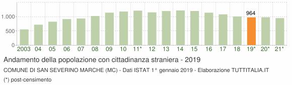 Grafico andamento popolazione stranieri Comune di San Severino Marche (MC)