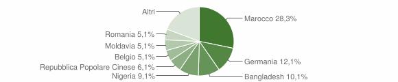 Grafico cittadinanza stranieri - Fratte Rosa 2018