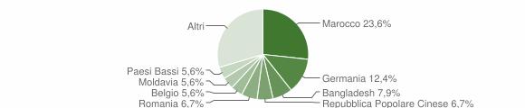 Grafico cittadinanza stranieri - Fratte Rosa 2019