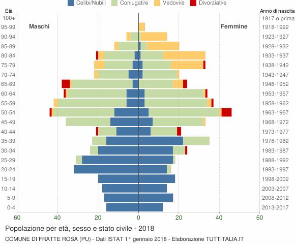 Grafico Popolazione per età, sesso e stato civile Comune di Fratte Rosa (PU)