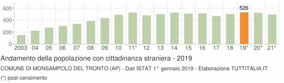 Grafico andamento popolazione stranieri Comune di Monsampolo del Tronto (AP)