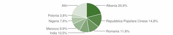 Grafico cittadinanza stranieri - Monsampolo del Tronto 2019