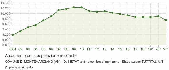 Andamento popolazione Comune di Montemarciano (AN)
