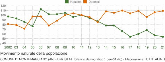 Grafico movimento naturale della popolazione Comune di Montemarciano (AN)
