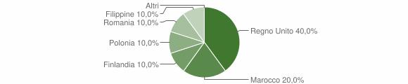 Grafico cittadinanza stranieri - Palmiano 2019
