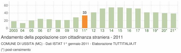 Grafico andamento popolazione stranieri Comune di Ussita (MC)