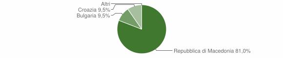 Grafico cittadinanza stranieri - Ussita 2009