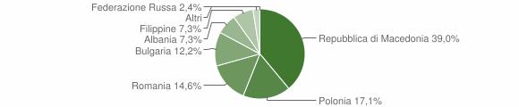 Grafico cittadinanza stranieri - Ussita 2012
