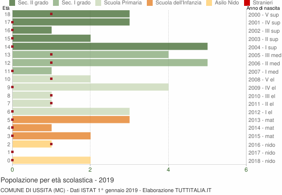 Grafico Popolazione in età scolastica - Ussita 2019