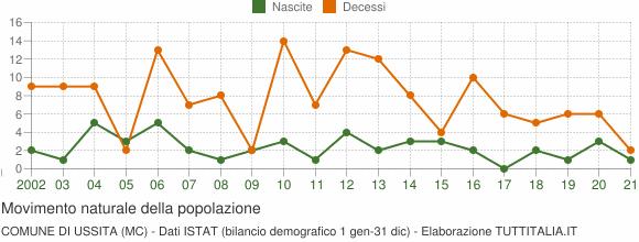 Grafico movimento naturale della popolazione Comune di Ussita (MC)