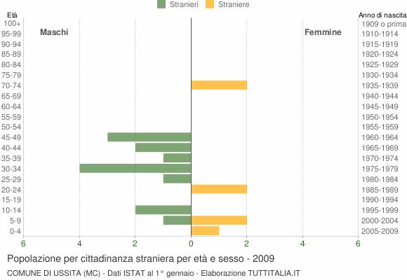 Grafico cittadini stranieri - Ussita 2009